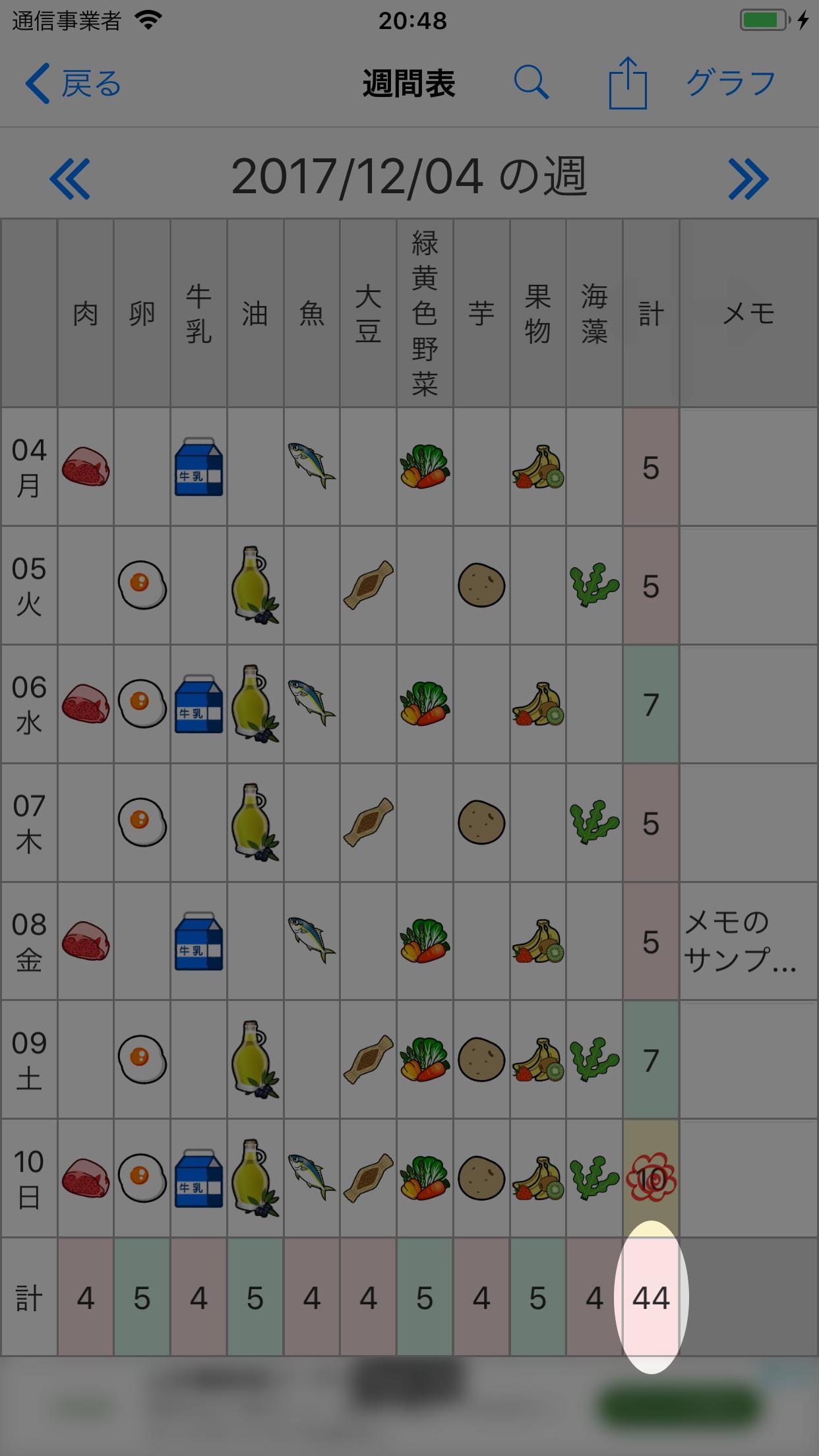 画像:一覧表の右下の総計(評価)