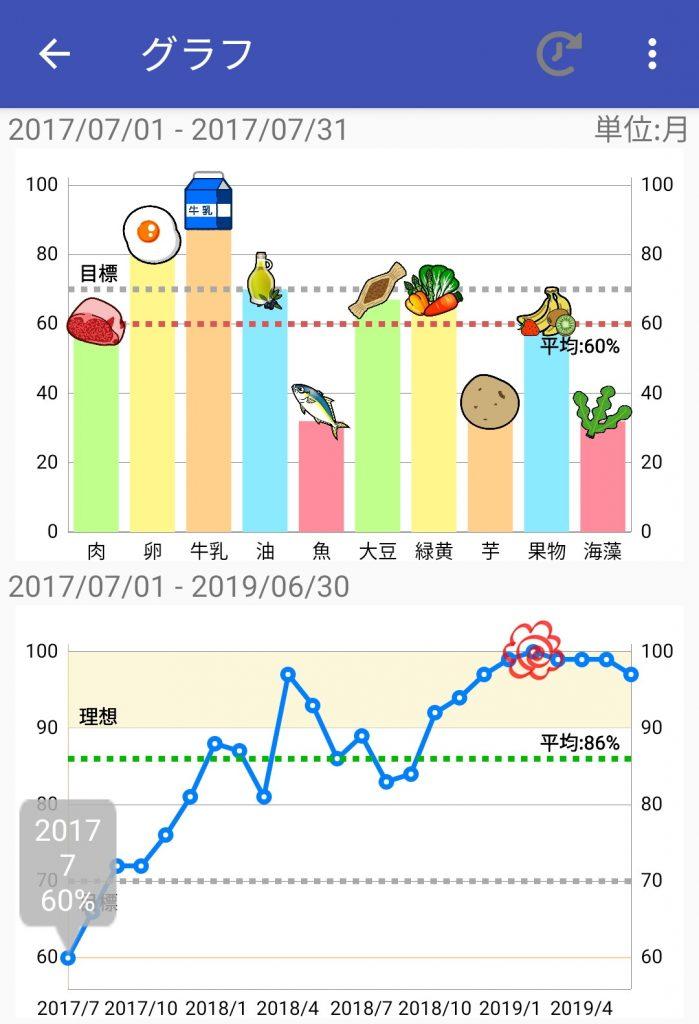 10食品群チェッカー201707-201906のグラフ