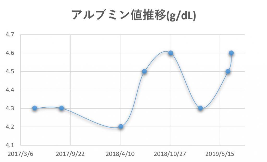 アルブミン値推移201705-201907